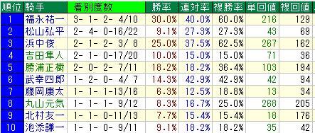 中京芝1200m騎手