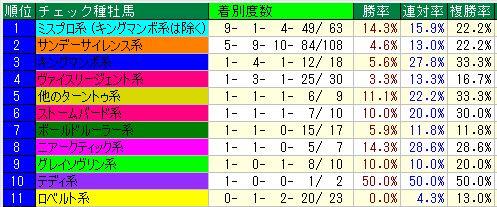 中京ダ1400m血統