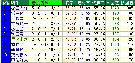 中京ダ1400m騎手