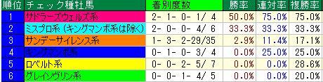 七夕賞開催4週目血統