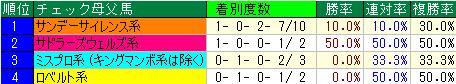 七夕賞開催2週目血統