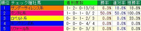 七夕賞開催2週目血統父
