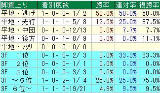 七夕賞開催2週目ラップ