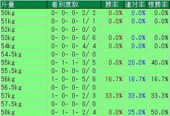 七夕賞開催2週目ラップ斤量