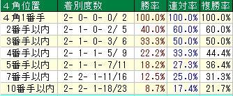七夕賞開催2週目ラップ4角