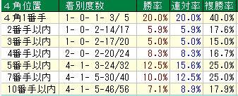 七夕賞開催4週目4角