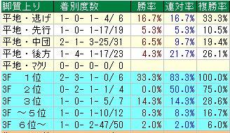 七夕賞開催4週目ラップ