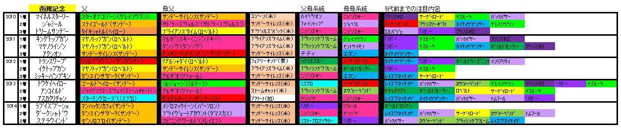函館記念血統