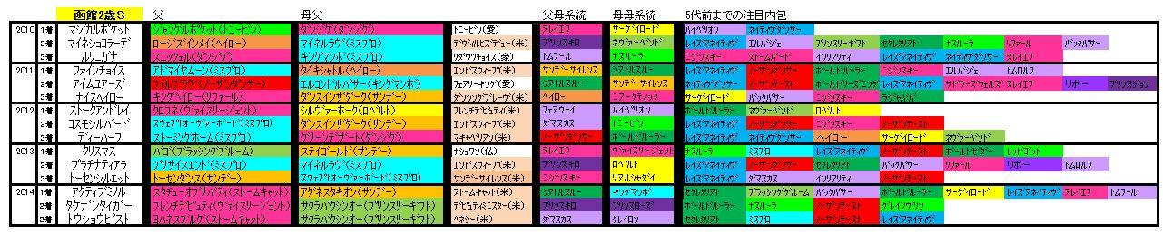 函館2歳S血統