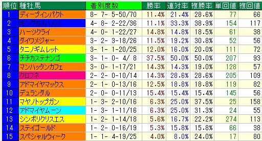 中京芝1600血統