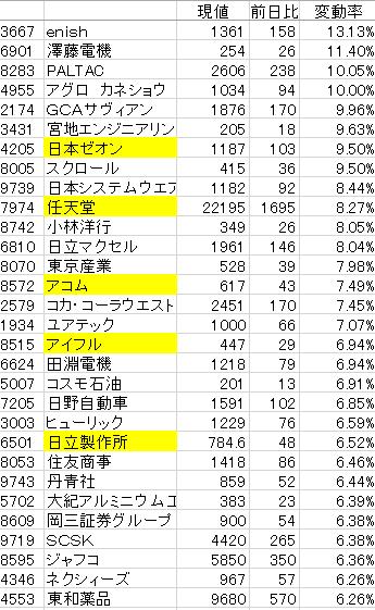 株式情報チャート__2015-7-30_16-2-58_No-00