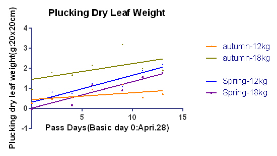 leaf weight 0base 5data