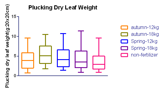 Leaf weight 5data-2