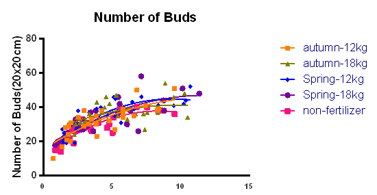 number of buds nonlinear