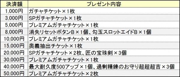 基本無料の和風オンラインMMORPG『鬼斬(おにぎり)』 7月16日(木)より大禍祓の新ダンジョン「グラキエステュポーン討伐」が登場