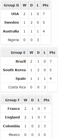 Womens World Cup Canada 2015 group d f