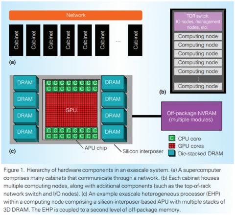Exascale Heterogeneous Processor (2015年8月2日)