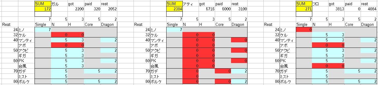 DN 2015-08-03 土日のネスト消化
