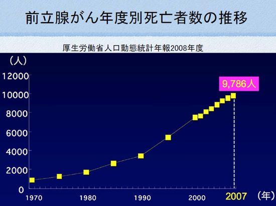 前立腺癌の死亡率の推移