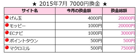 20157換金表