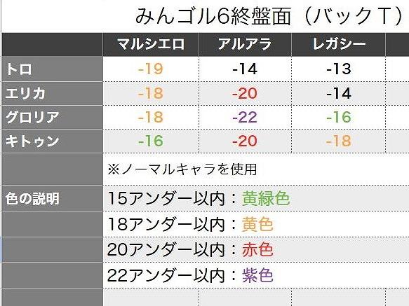 s-みんゴル6 好きなキャラでマイベスト狙い (9)