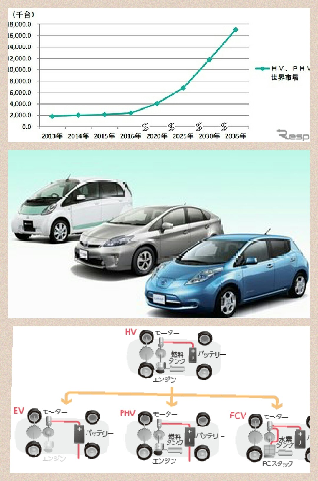 EV PHV HV市場予想 富士経済