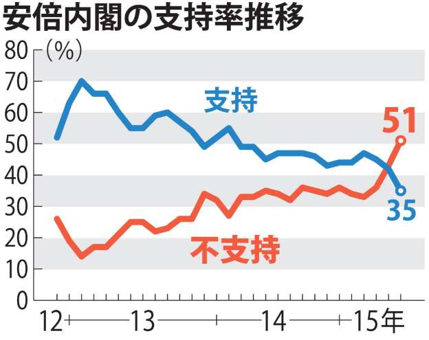内閣支持率急落35% 不支持51%