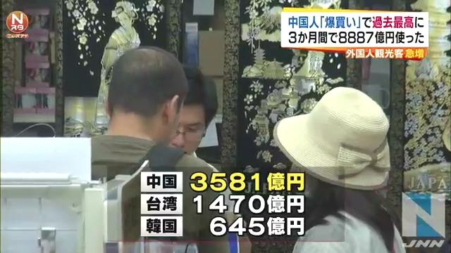 ⑤日本でのお買い上げ1位中国人3581億円2位台湾人1470億円3位韓国人645億円