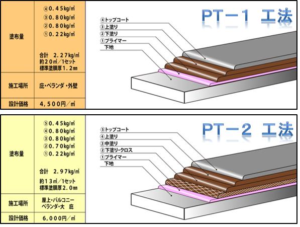 ポリマーセメント系塗膜防水仕様工法工程