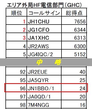15_オール山口コンテスト結果
