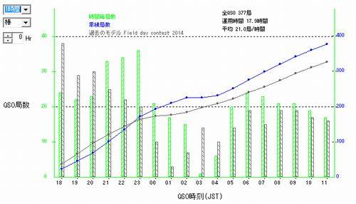 15_フィールドデーコンテストQSOレートグラフ