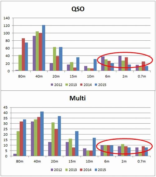 15_フィールドデーQSO分析過去比較
