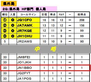 15_島根対全日本コンテスト結果