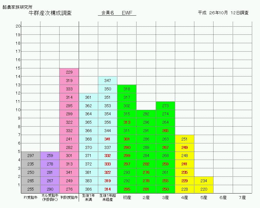 産次構成(EWF)1410