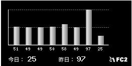 fc2ブログ訪問者数