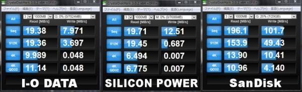 USB_速度比較