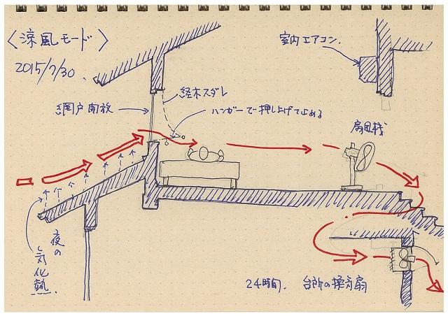 涼風モード1
