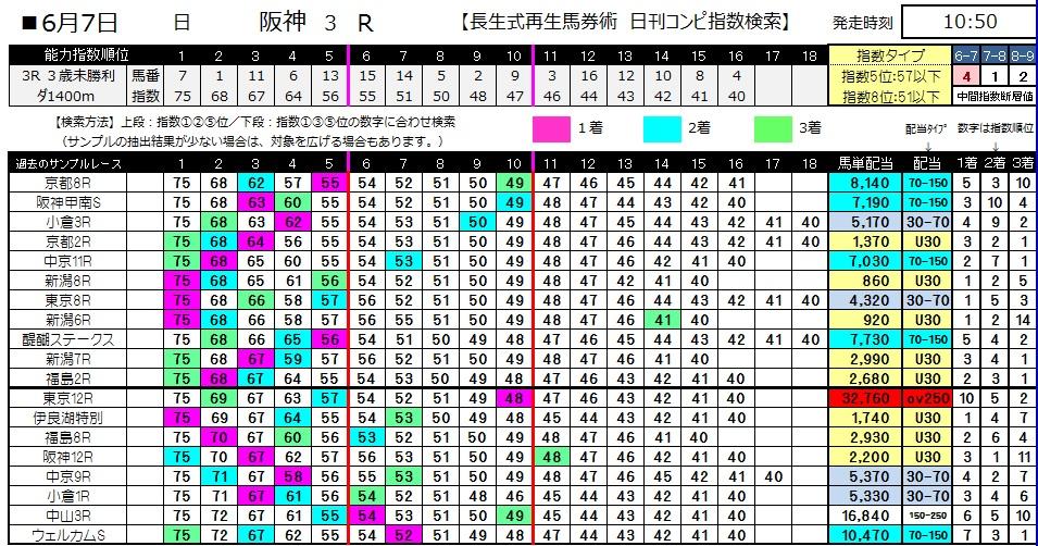 【コンピ指数】0607阪神3(日刊コンピ 馬券生活 的中 万馬券 三連単 札幌競馬)