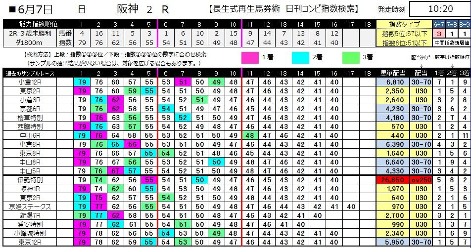 【コンピ指数】0607阪神2(日刊コンピ 馬券生活 的中 万馬券 三連単 札幌競馬)