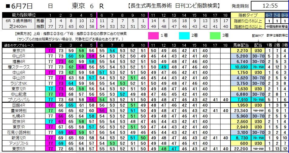 【コンピ指数】0607東京6(日刊コンピ 馬券生活 的中 万馬券 三連単 札幌競馬)