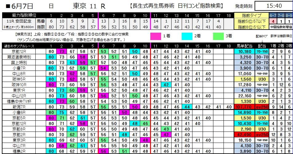 【コンピ指数】0607安田記念(日刊コンピ 馬券生活 的中 万馬券 三連単 札幌競馬)