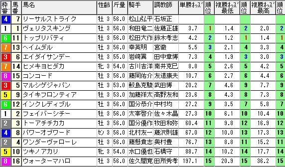 【約30分前オッズ】0607阪神3(日刊コンピ 馬券生活 的中 万馬券 三連単 札幌競馬)