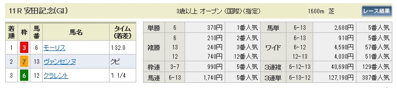 【払戻金】0607安田記念(日刊コンピ 馬券生活 的中 万馬券 三連単 札幌競馬)