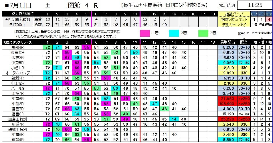 【コンピ指数】0711函館4(日刊コンピ 馬券生活 的中 万馬券 三連単 札幌競馬)