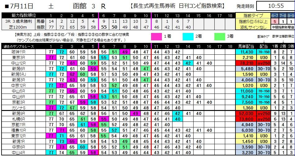 【コンピ指数】0711函館3(日刊コンピ 馬券生活 的中 万馬券 三連単 札幌競馬)