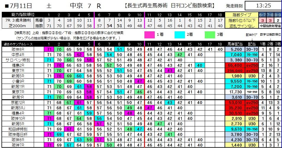 【コンピ指数】0711中京7(日刊コンピ 馬券生活 的中 万馬券 三連単 札幌競馬)