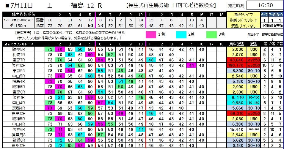 【コンピ指数】0711福島12(日刊コンピ 馬券生活 的中 万馬券 三連単 札幌競馬)