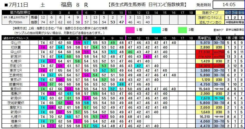 【コンピ指数】0711福島8(日刊コンピ 馬券生活 的中 万馬券 三連単 札幌競馬)