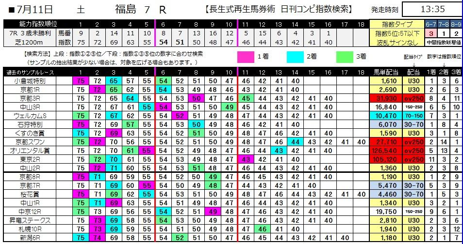 【コンピ指数】0711福島7(日刊コンピ 馬券生活 的中 万馬券 三連単 札幌競馬)