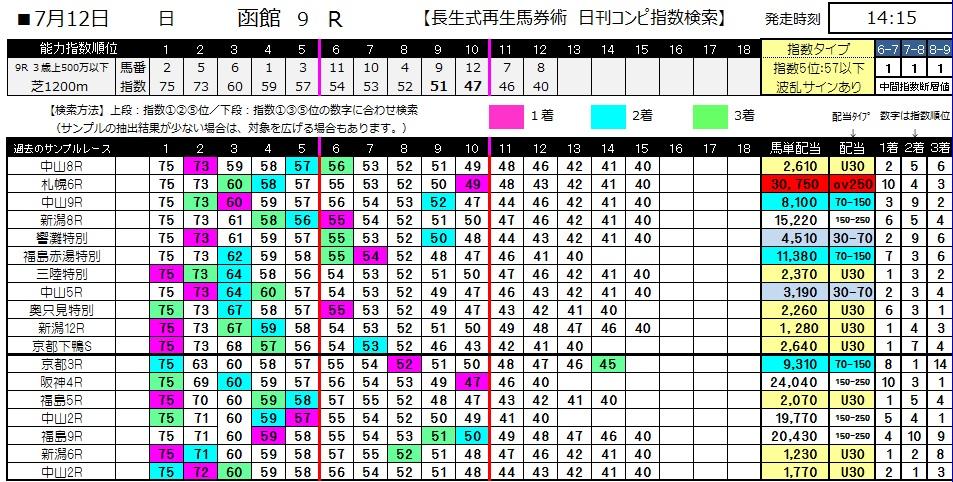 【コンピ指数】0712函館9(日刊コンピ 馬券生活 的中 万馬券 三連単 札幌競馬)